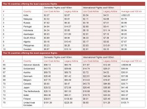 most least expensive countries flights