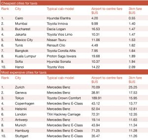 world's cheapest taxis and the most expensive